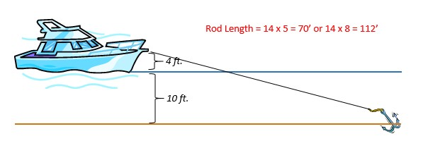 Rod Length Illustration